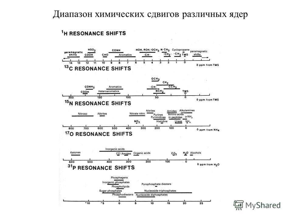 Диапазон химических сдвигов различных ядер