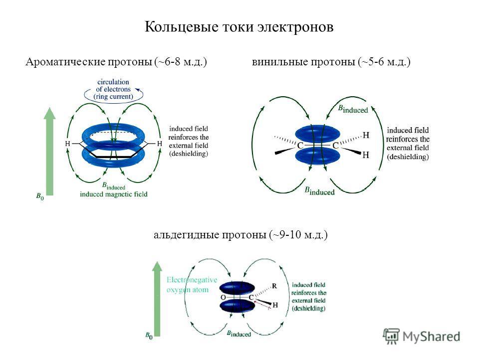 Ароматические протоны (~6-8 м.д.)винильные протоны (~5-6 м.д.) альдегидные протоны (~9-10 м.д.) Кольцевые токи электронов