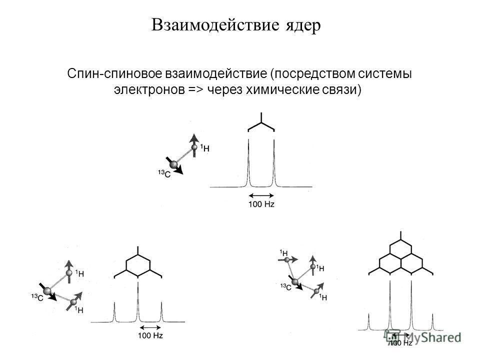Взаимодействие ядер Спин-спиновое взаимодействие (посредством системы электронов => через химические связи)