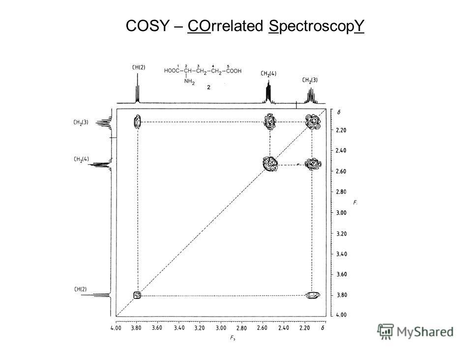 COSY – COrrelated SpectroscopY
