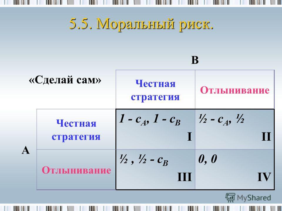 «Сделай сам» B Честная стратегия Отлынивание A Честная стратегия 1 - c A, 1 - c B I ½ - c A, ½ II Отлынивание ½, ½ - c B III 0, 0 IV 5.5. Моральный риск.