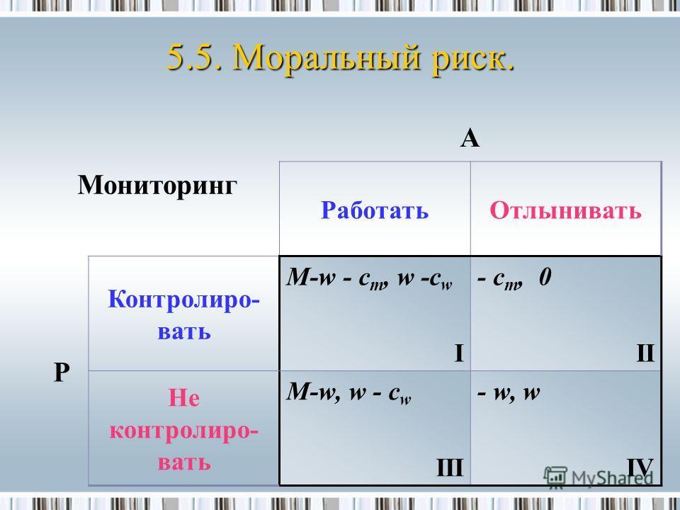 Мониторинг A РаботатьОтлынивать P Контролиро- вать M-w - c m, w -c w I - c m, 0 II Не контролиро- вать M-w, w - c w III - w, w IV 5.5. Моральный риск.