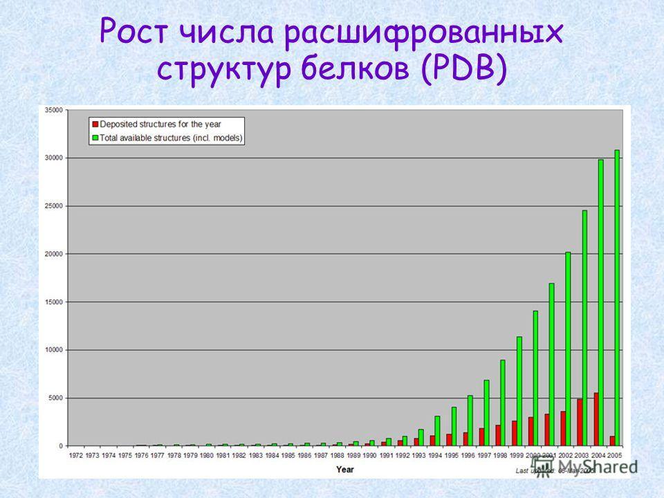Рост числа расшифрованных структур белков (PDB)