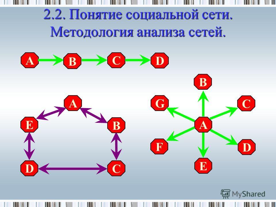 2.2.Понятие социальной сети. Методология анализа сетей. 2.2. Понятие социальной сети. Методология анализа сетей. A B B D D C C E A F G A B D C E