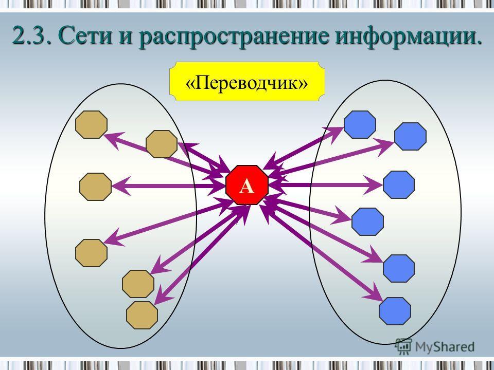 2.3. Сети и распространение информации. A «Переводчик»
