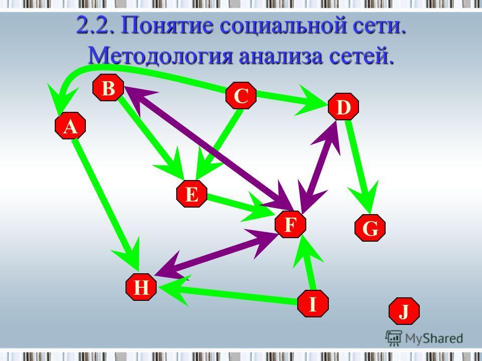 2.2.Понятие социальной сети. Методология анализа сетей. 2.2. Понятие социальной сети. Методология анализа сетей. A D B F H I E C G J