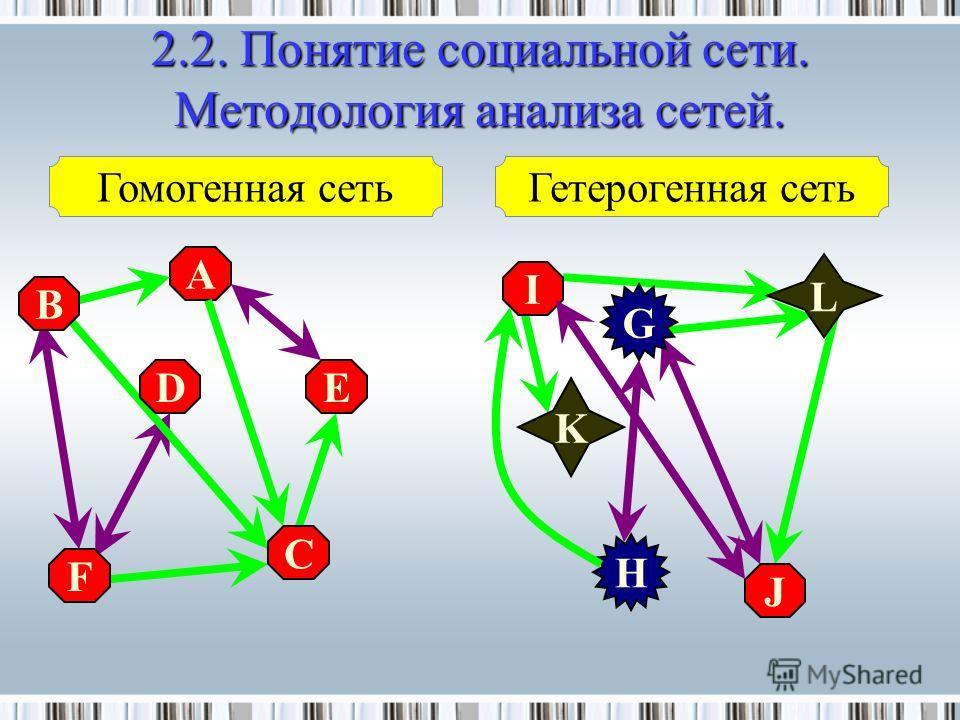 A I B F DE C J G H K L Гомогенная сетьГетерогенная сеть