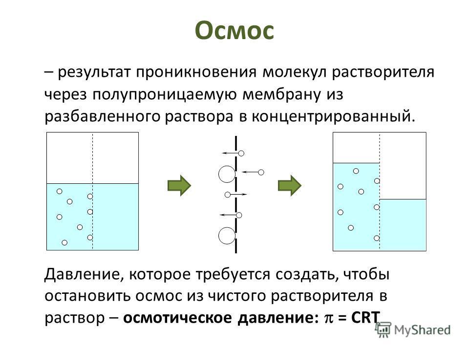 Осмос – результат проникновения молекул растворителя через полупроницаемую мембрану из разбавленного раствора в концентрированный. Давление, которое требуется создать, чтобы остановить осмос из чистого растворителя в раствор – осмотическое давление: