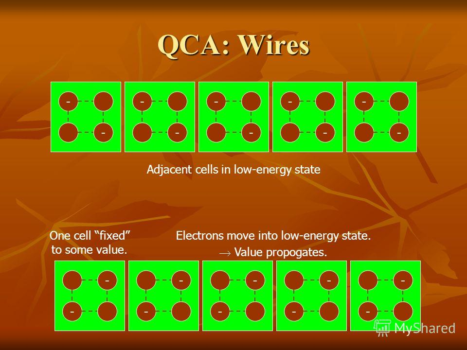 QCA: Wires - - - - - - - - - - Adjacent cells in low-energy state - -- - - - - - - - One cell fixed to some value. - - - - - - - - Electrons move into low-energy state. Value propogates.