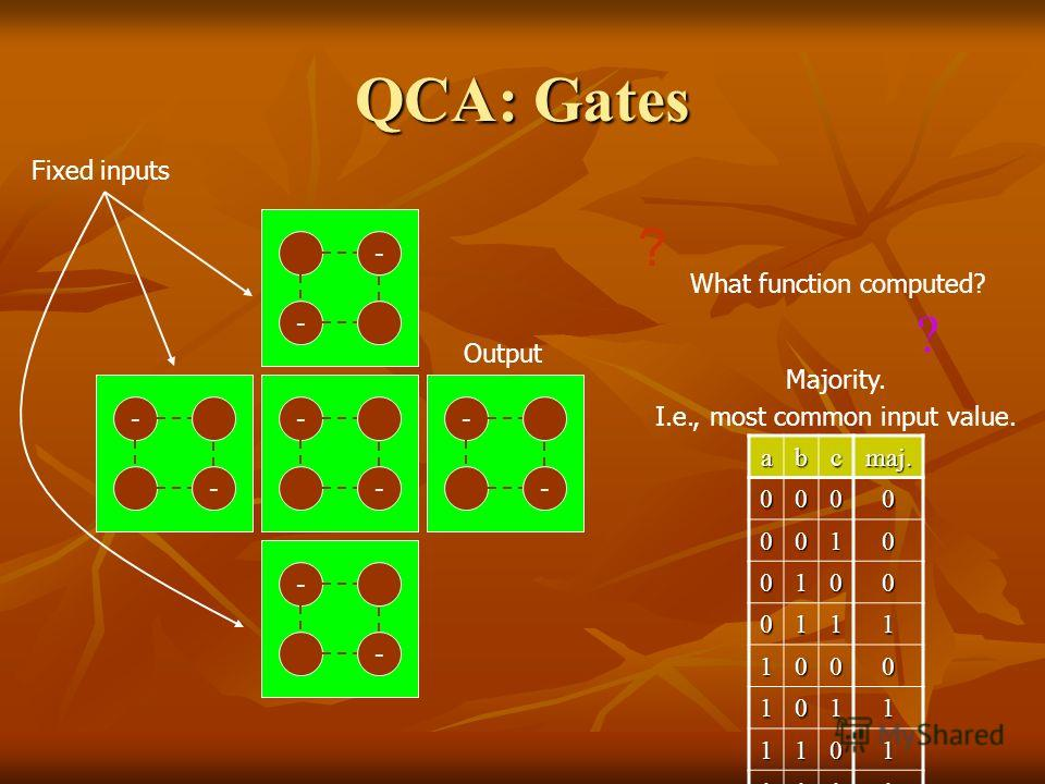 QCA: Gates - - - - - - - -- - Fixed inputs Output What function computed? ? ? Majority. I.e., most common input value. abcmaj. 0000 0010 0100 0111 1000 1011 1101 1111