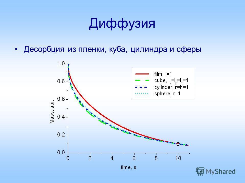 Диффузия Десорбция из пленки, куба, цилиндра и сферы