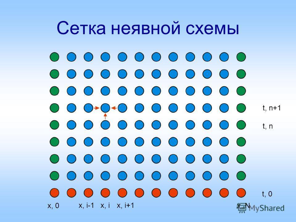 Сетка неявной схемы x, ix, i+1x, i-1 x, 0x, N t, 0 t, n t, n+1