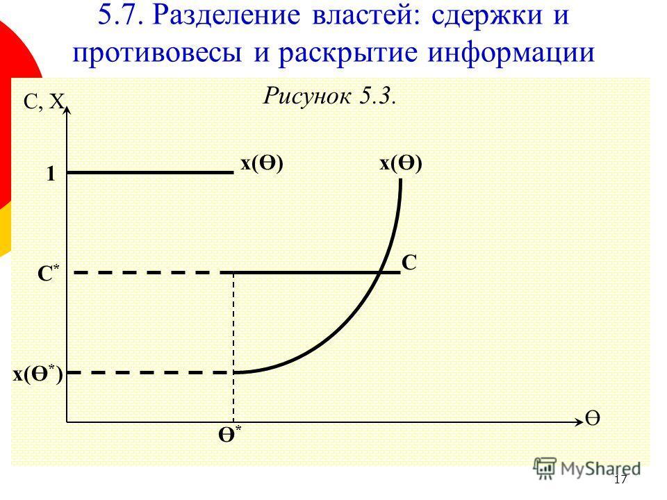 17 Рисунок 5.3. Ө C, X C*C* 1 Ө*Ө* x(Ө * ) C x(Ө) 5.7. Разделение властей: сдержки и противовесы и раскрытие информации