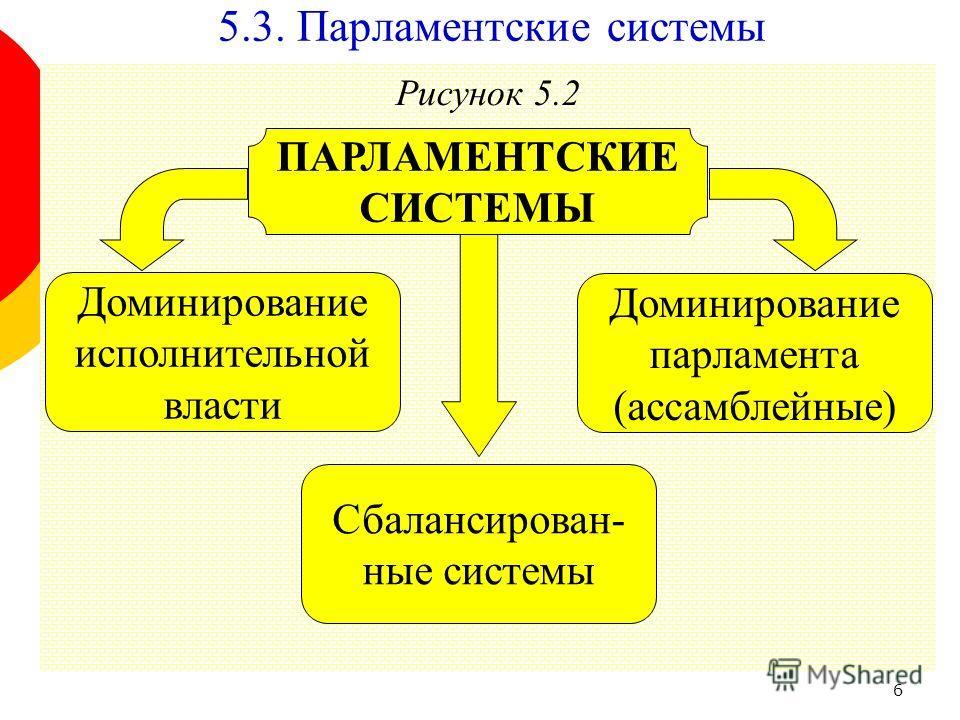 6 Рисунок 5.2 Доминирование парламента (ассамблейные) ПАРЛАМЕНТСКИЕ СИСТЕМЫ Доминирование исполнительной власти 5.3. Парламентские системы Сбалансирован- ные системы