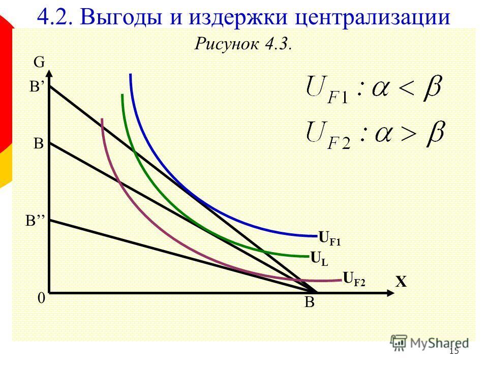 15 Рисунок 4.3. G B B B 0 B X U F2 ULUL 4.2. Выгоды и издержки централизации U F1