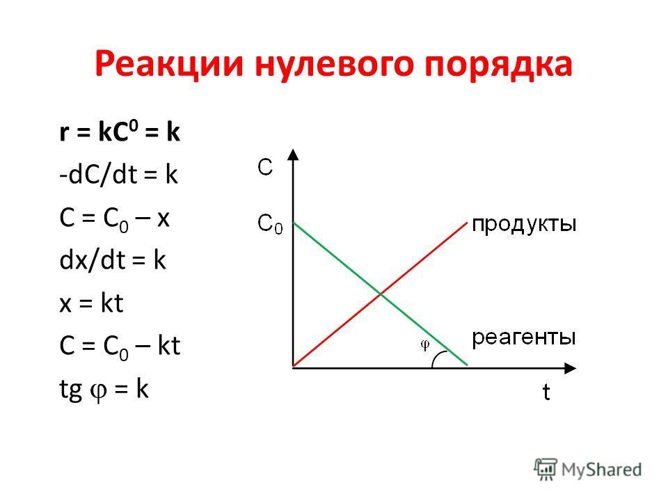 Реакции нулевого порядка r = kC 0 = k -dC/dt = k C = C 0 – x dx/dt = k x = kt C = C 0 – kt tg = k