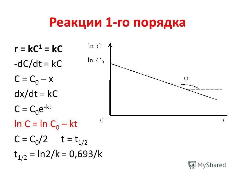 Реакции 1-го порядка r = kC 1 = kС -dC/dt = kС C = C 0 – x dx/dt = kС С = С 0 e -kt ln C = ln C 0 – kt C = C 0 /2 t = t 1/2 t 1/2 = ln2/k = 0,693/k