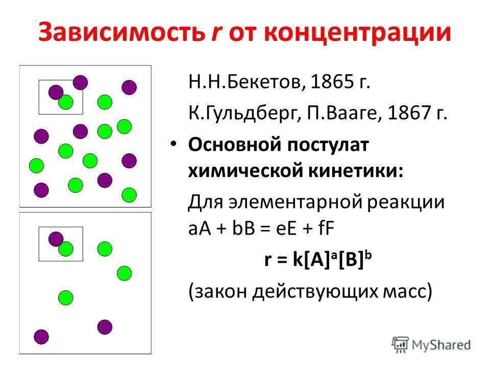 Зависимость r от концентрации Н.Н.Бекетов, 1865 г. К.Гульдберг, П.Вааге, 1867 г. Основной постулат химической кинетики: Для элементарной реакции аА + bB = eE + fF r = k[A] a [B] b (закон действующих масс)