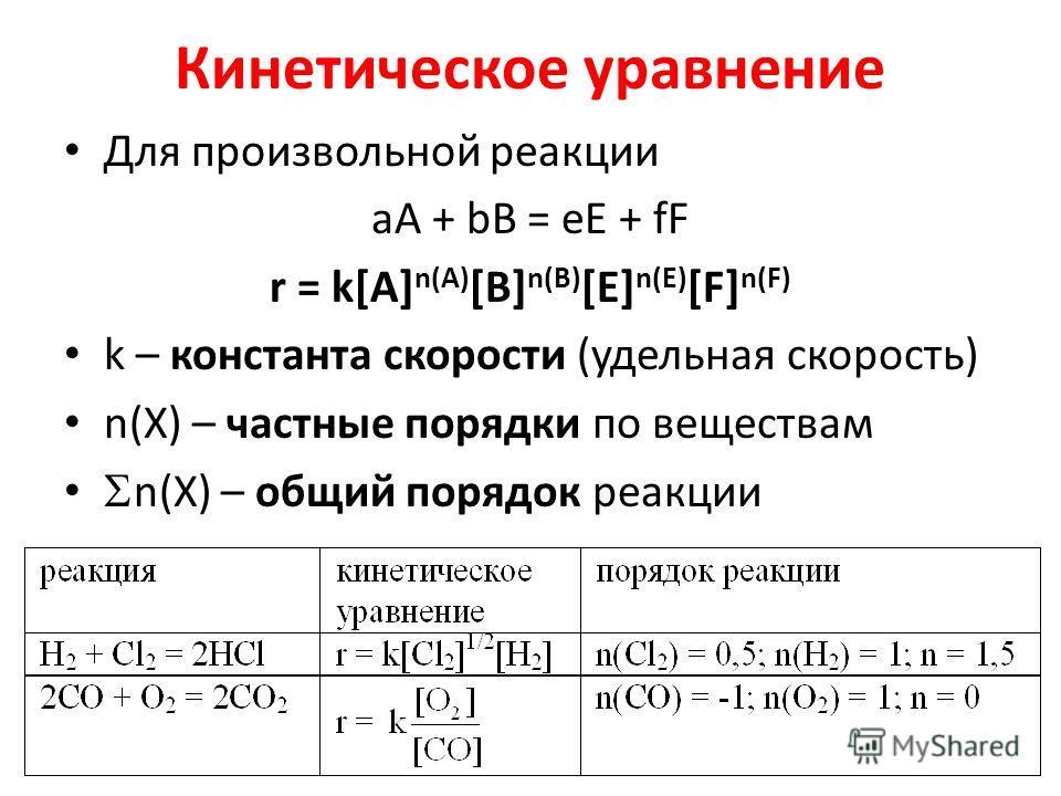 Кинетическое уравнение Для произвольной реакции аА + bB = eE + fF r = k[A] n(A) [B] n(B) [E] n(E) [F] n(F) k – константа скорости (удельная скорость) n(X) – частные порядки по веществам n(X) – общий порядок реакции