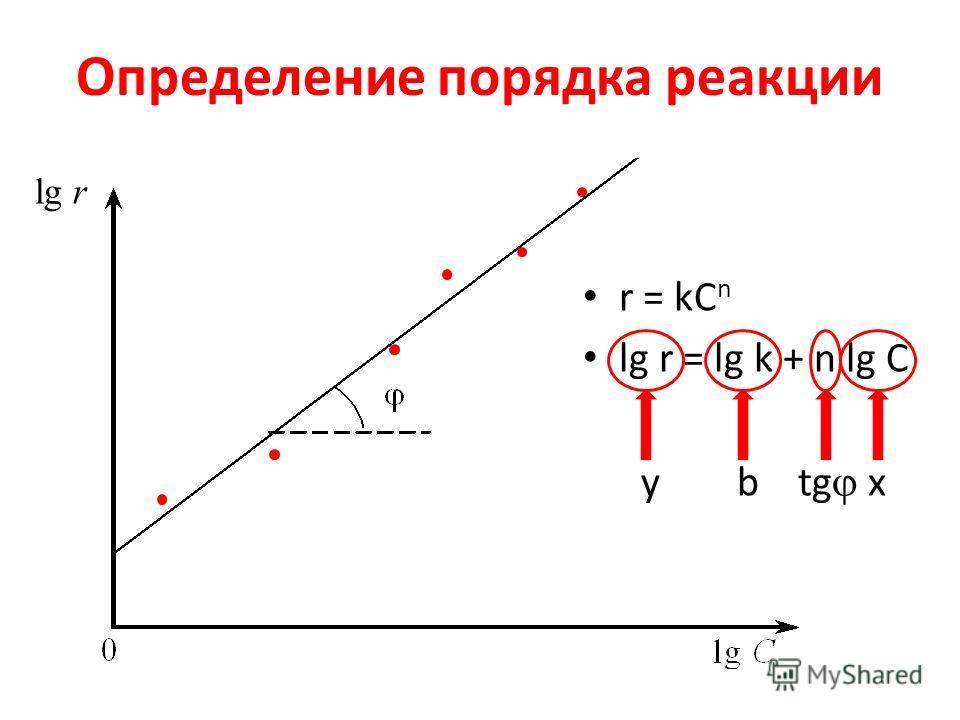 Определение порядка реакции r = kC n lg r = lg k + n lg C y b tg x lg r