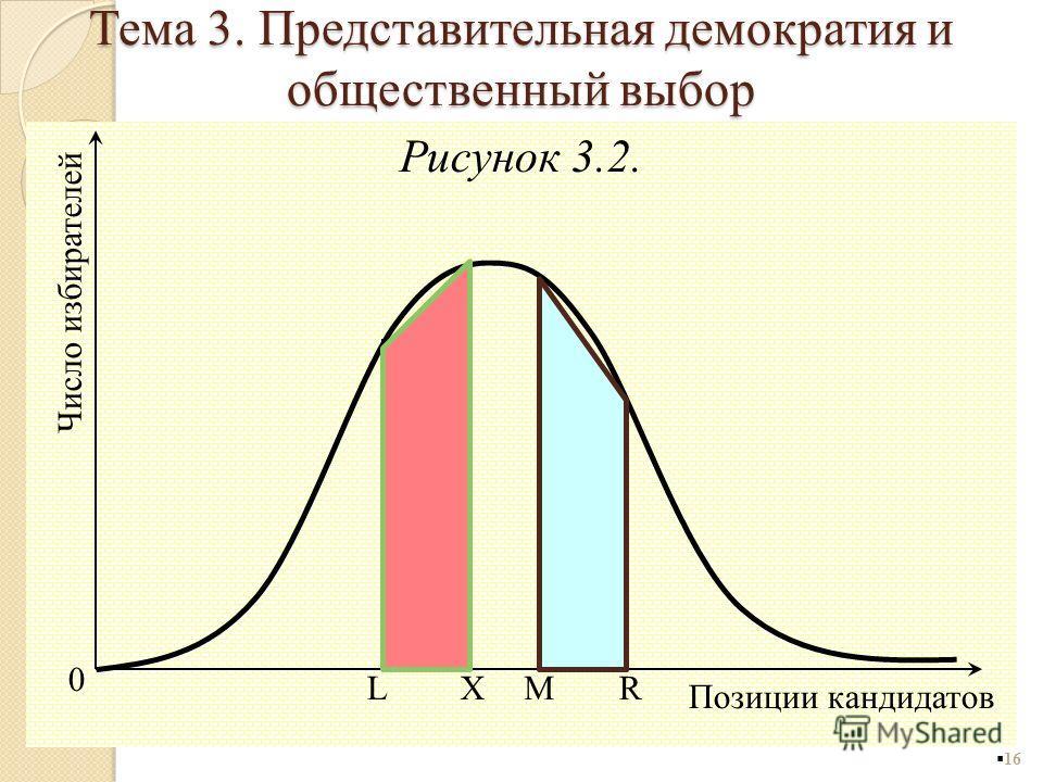 Рисунок 3.2. 16 0 Позиции кандидатов Число избирателей LRXM Тема 3. Представительная демократия и общественный выбор