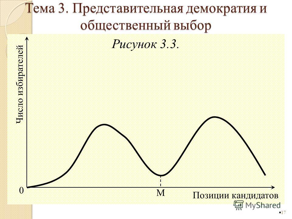 Рисунок 3.3. 17 0 Позиции кандидатов Число избирателей M Тема 3. Представительная демократия и общественный выбор