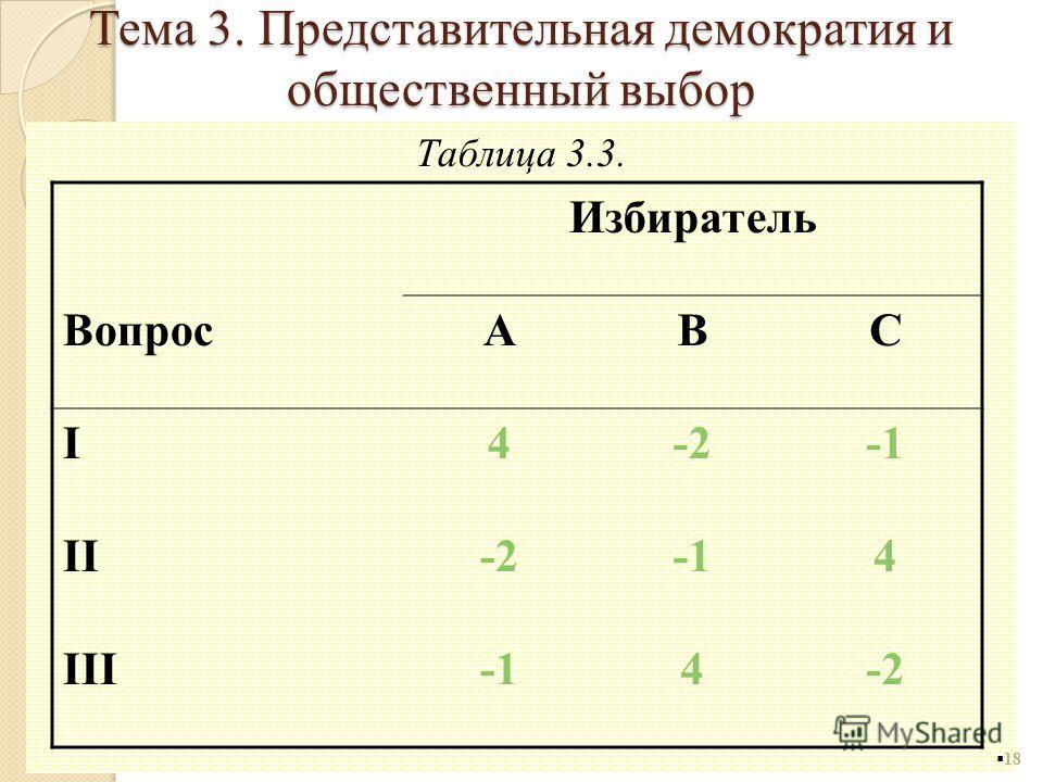 Таблица 3.3. 18 Избиратель ВопросABC I4-2 II-24 III4-2 Тема 3. Представительная демократия и общественный выбор