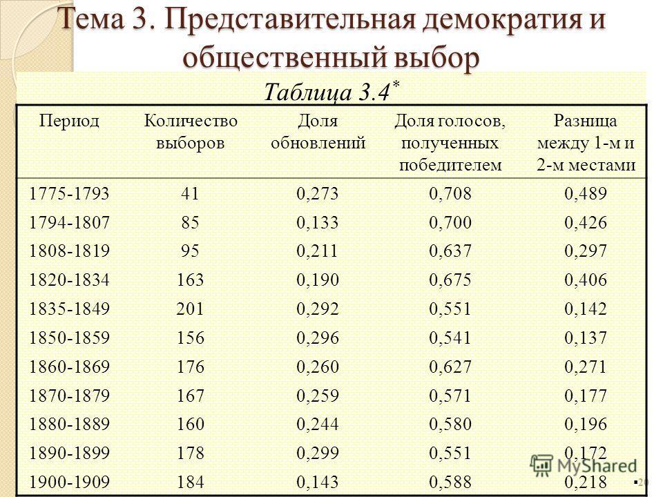 Таблица 3.4 * 20 ПериодКоличество выборов Доля обновлений Доля голосов, полученных победителем Разница между 1-м и 2-м местами 1775-1793410,2730,7080,489 1794-1807850,1330,7000,426 1808-1819950,2110,6370,297 1820-18341630,1900,6750,406 1835-18492010,