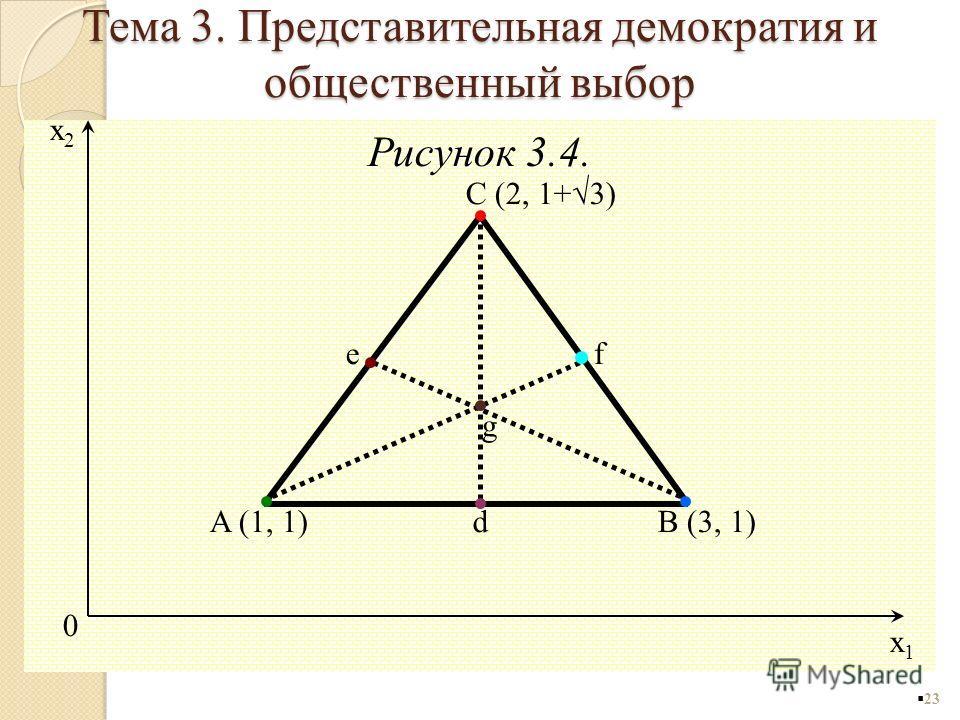 Рисунок 3.4. 23 0 x1x1 x2x2 g C (2, 1+3) B (3, 1)A (1, 1)d ef Тема 3. Представительная демократия и общественный выбор