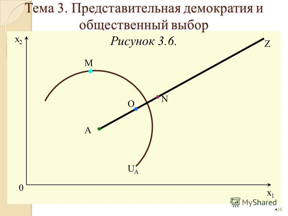 Рисунок 3.6. 28 O 0 x1x1 x2x2 Z A M N UAUA Тема 3. Представительная демократия и общественный выбор