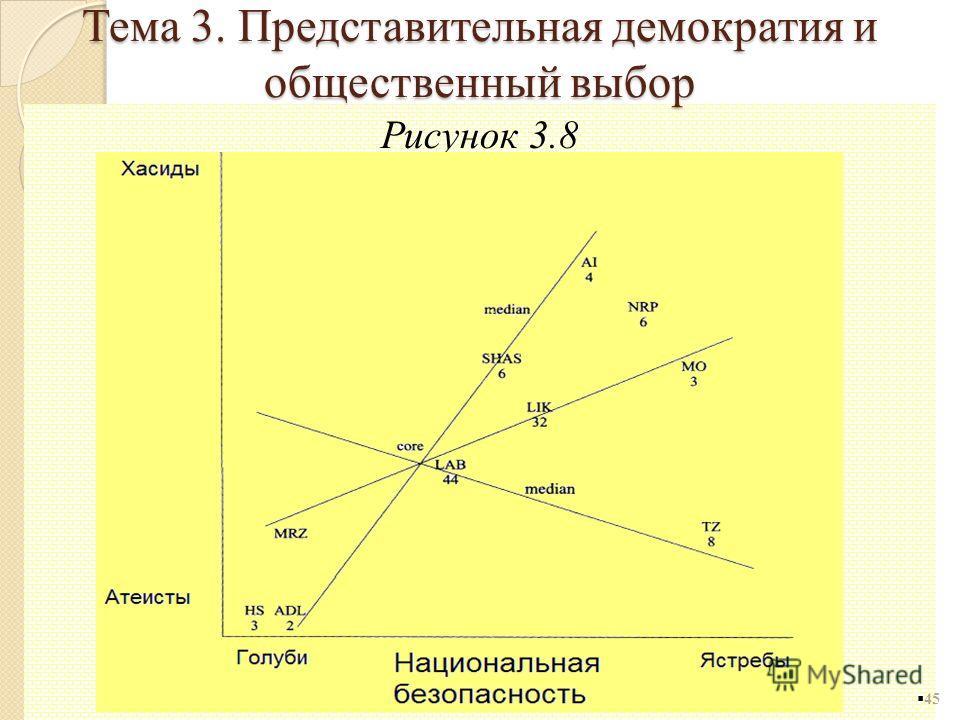 Рисунок 3.8 45 Тема 3. Представительная демократия и общественный выбор