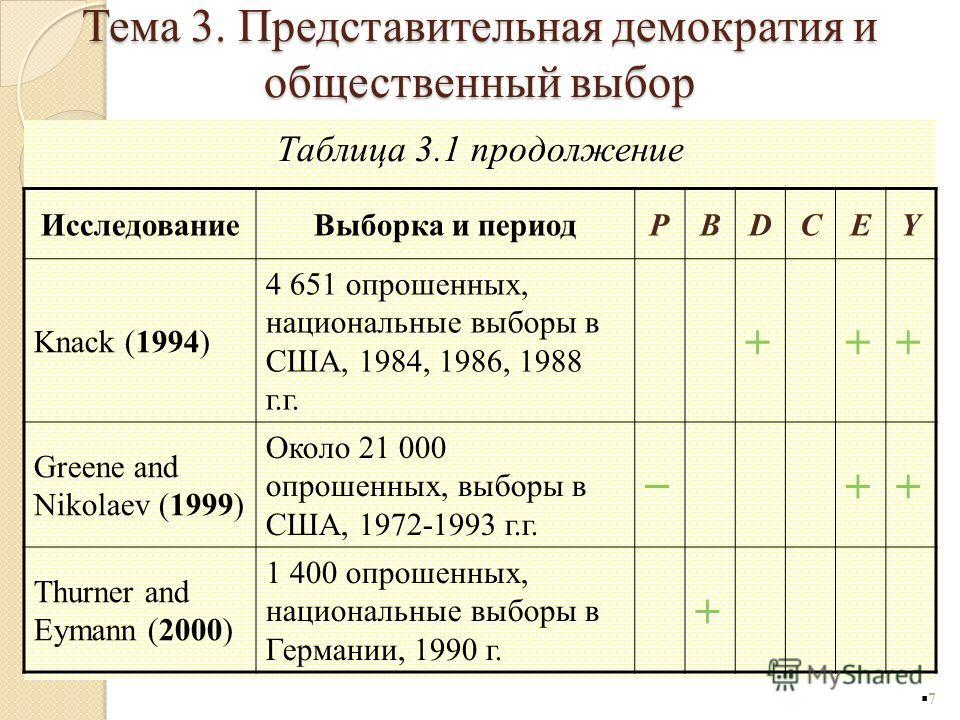 Таблица 3.1 продолжение 7 ИсследованиеВыборка и периодPBDCEY Knack (1994) 4 651 опрошенных, национальные выборы в США, 1984, 1986, 1988 г.г. +++ Greene and Nikolaev (1999) Около 21 000 опрошенных, выборы в США, 1972-1993 г.г. ++ Thurner and Eymann (2