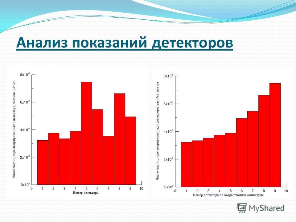 Анализ показаний детекторов