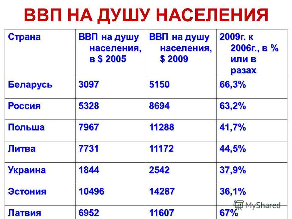 ВВП НА ДУШУ НАСЕЛЕНИЯСтрана ВВП на душу населения, в $ 2005 ВВП на душу населения, $ 2009 2009г. к 2006г., в % или в разах Беларусь3097515066,3% Россия5328869463,2% Польша79671128841,7% Литва77311117244,5% Украина1844254237,9% Эстония104961428736,1%