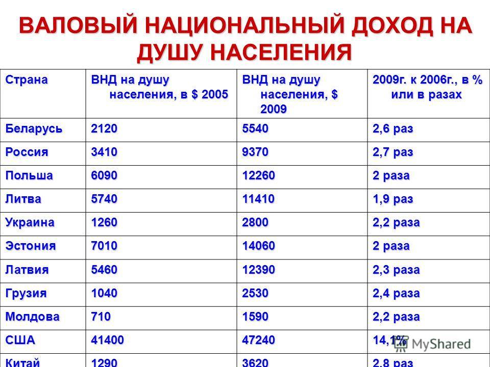 ВАЛОВЫЙ НАЦИОНАЛЬНЫЙ ДОХОД НА ДУШУ НАСЕЛЕНИЯ Страна ВНД на душу населения, в $ 2005 ВНД на душу населения, $ 2009 2009г. к 2006г., в % или в разах Беларусь21205540 2,6 раз Россия34109370 2,7 раз Польша609012260 2 раза Литва574011410 1,9 раз Украина12