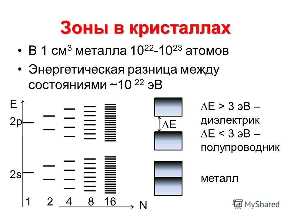 Зоны в кристаллах В 1 см 3 металла 10 22 -10 23 атомов Энергетическая разница между состояниями ~10 -22 эВ Е 2p2p 2s N 1 2 4 8 16 Е Е > 3 эВ – диэлектрик Е < 3 эВ – полупроводник металл