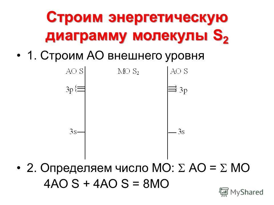 Строим энергетическую диаграмму молекулы S 2 1. Строим АО внешнего уровня 2. Определяем число МО: АО = МО 4АО S + 4АО S = 8МО