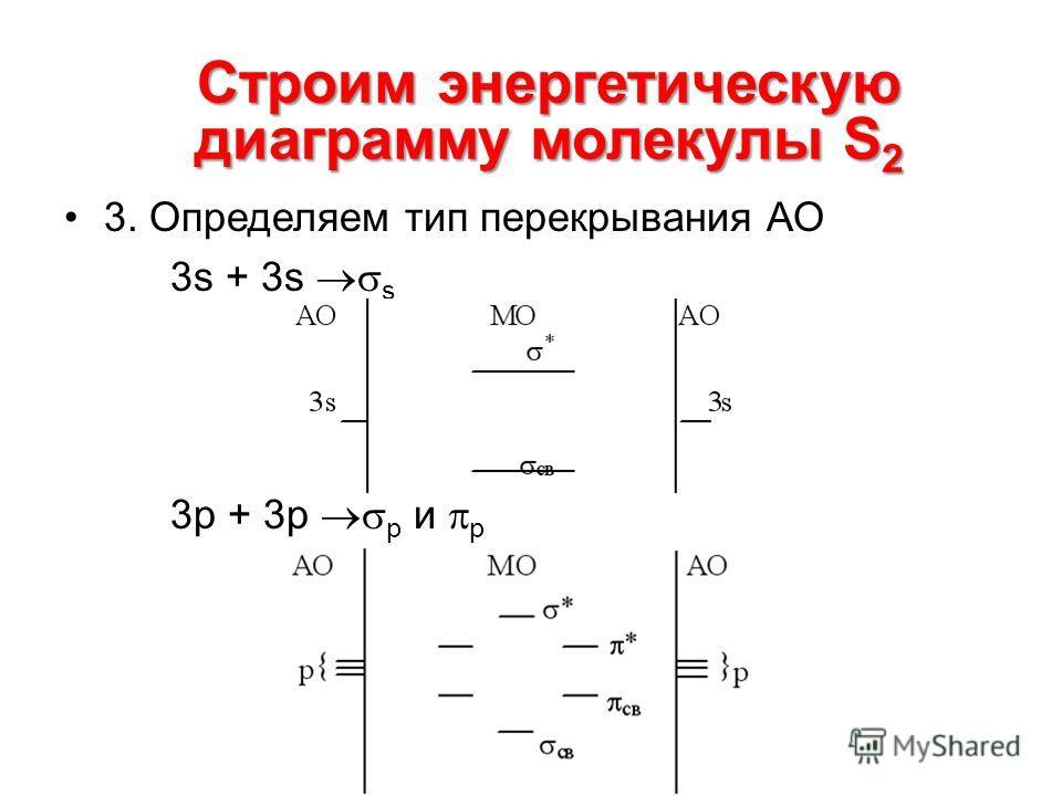 3. Определяем тип перекрывания АО 3s + 3s s 3p + 3p p и p Строим энергетическую диаграмму молекулы S 2