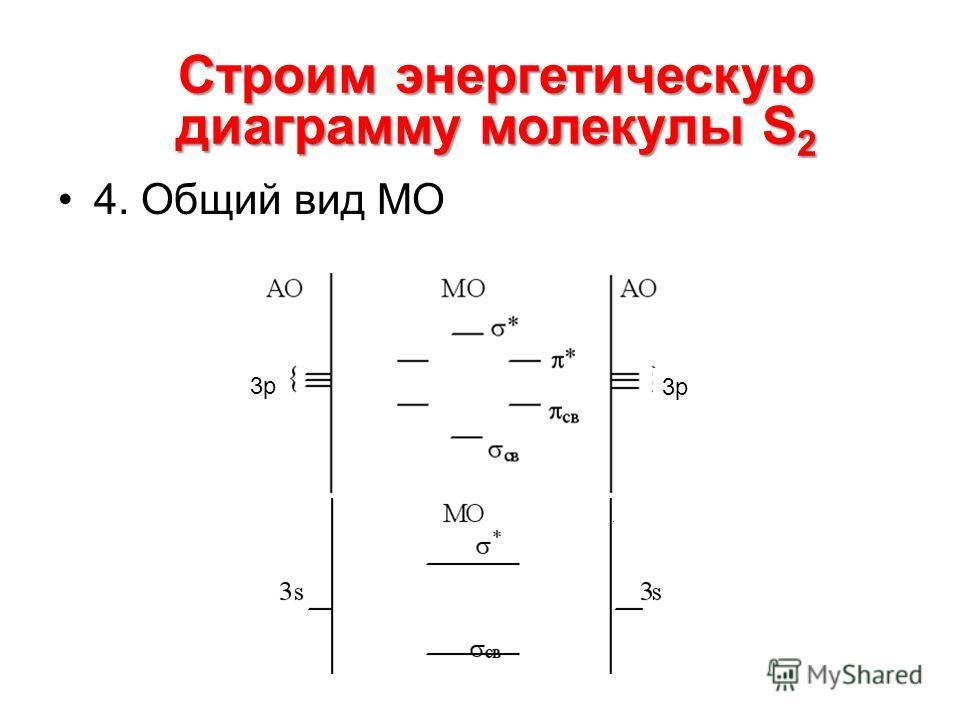 4. Общий вид МО Строим энергетическую диаграмму молекулы S 2 3р