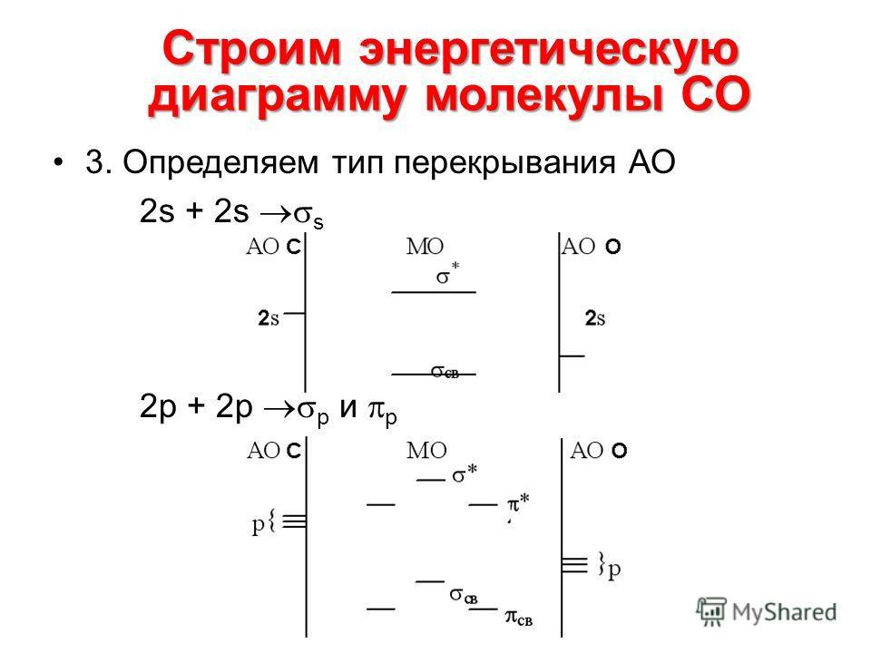3. Определяем тип перекрывания АО 2s + 2s s 2p + 2p p и p Строим энергетическую диаграмму молекулы СО