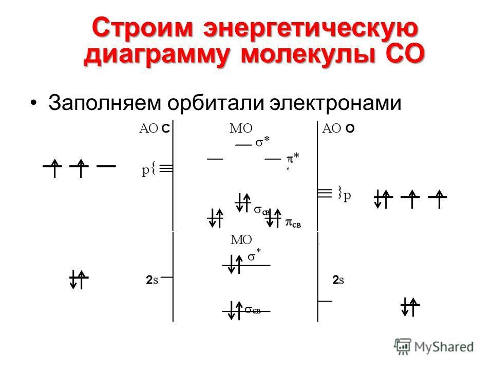 Заполняем орбитали электронами Строим энергетическую диаграмму молекулы СО