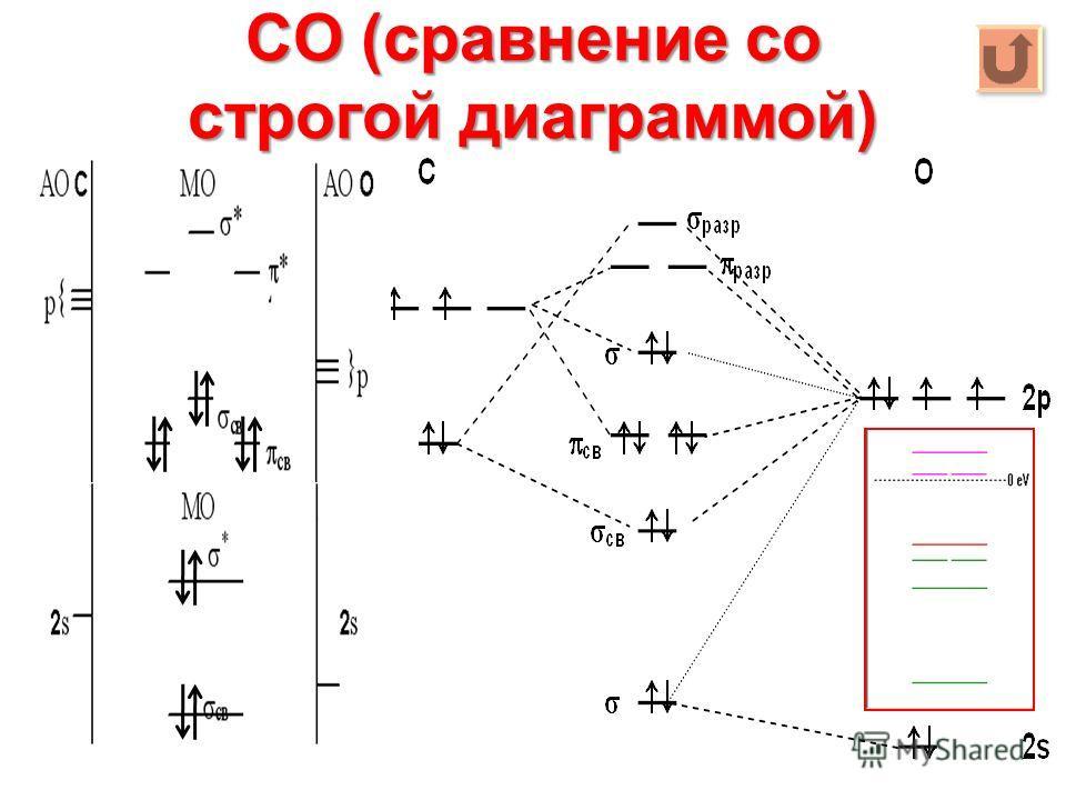 CO (сравнение со строгой диаграммой)