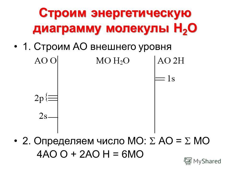 Строим энергетическую диаграмму молекулы Н 2 О 1. Строим АО внешнего уровня 2. Определяем число МО: АО = МО 4АО О + 2АО Н = 6МО