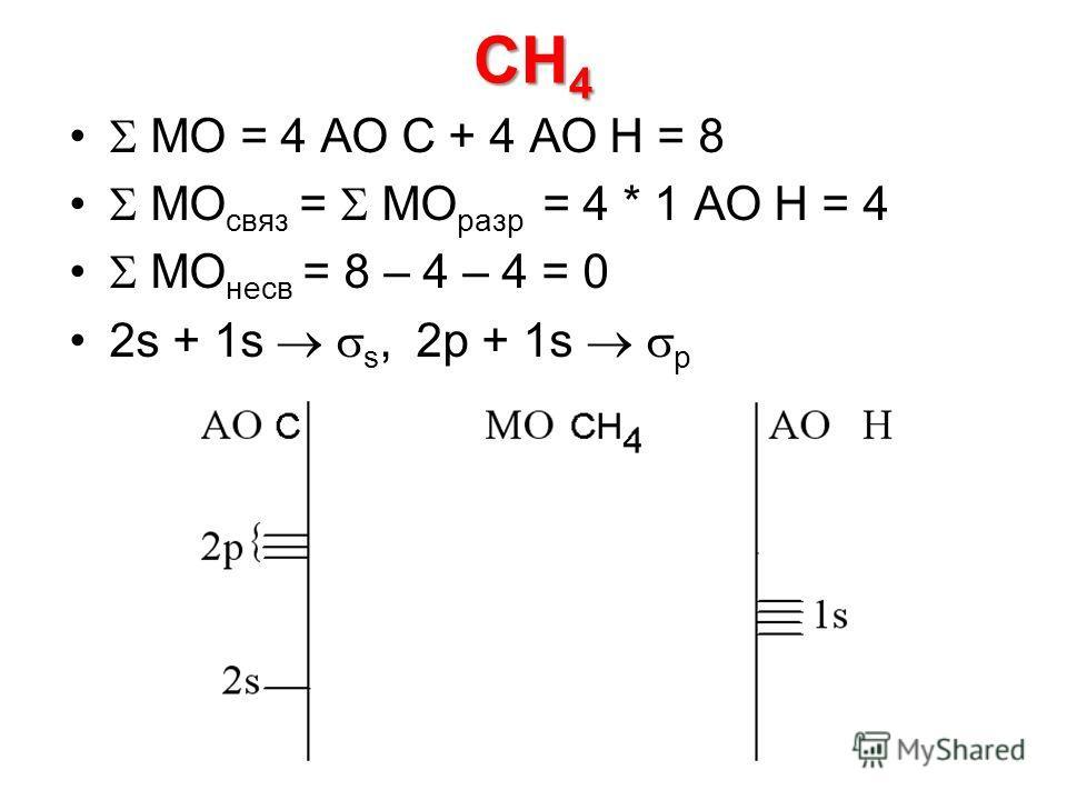 CH 4 МО = 4 АО C + 4 АО Н = 8 МО связ = МО разр = 4 * 1 АО Н = 4 МО несв = 8 – 4 – 4 = 0 2s + 1s s, 2p + 1s p