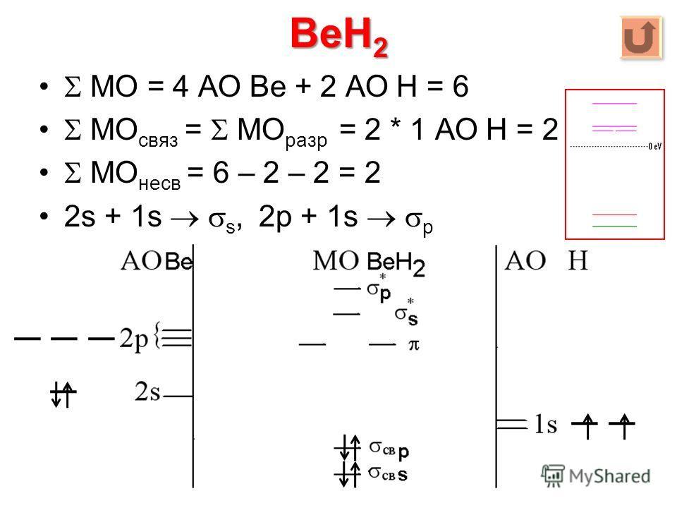 BeH 2 МО = 4 АО Be + 2 АО Н = 6 МО связ = МО разр = 2 * 1 АО Н = 2 МО несв = 6 – 2 – 2 = 2 2s + 1s s, 2p + 1s p