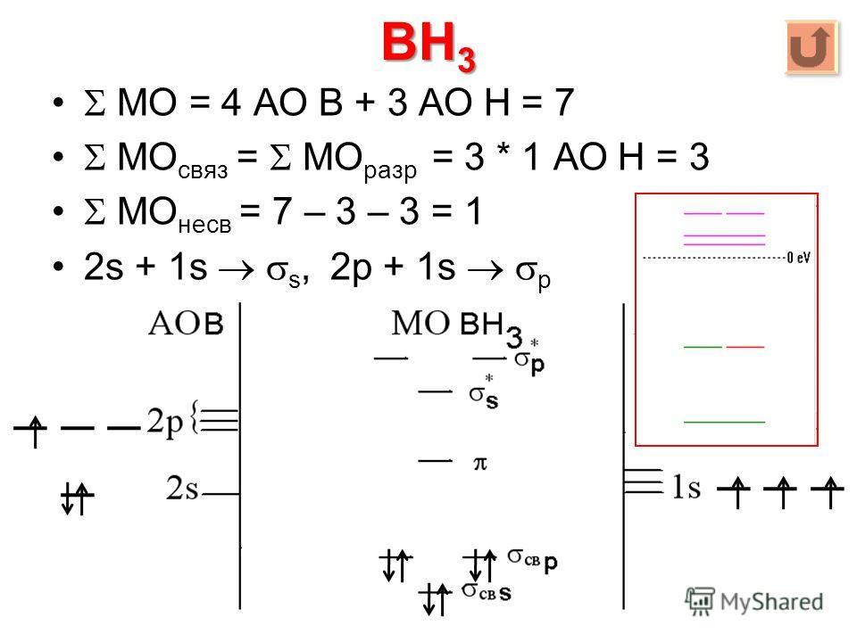 BH 3 МО = 4 АО B + 3 АО Н = 7 МО связ = МО разр = 3 * 1 АО Н = 3 МО несв = 7 – 3 – 3 = 1 2s + 1s s, 2p + 1s p