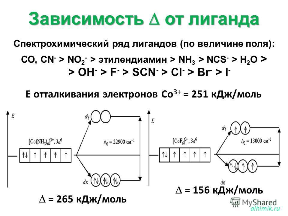 Зависимость от лиганда Спектрохимический ряд лигандов (по величине поля): СО, CN - > NO 2 - > этилендиамин > NH 3 > NCS - > H 2 O > > OH - > F - > SCN - > Cl - > Br - > I - alhimik.ru Е отталкивания электронов Со 3+ = 251 кДж/моль = 156 кДж/моль = 26