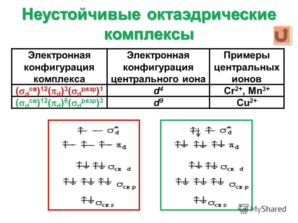 Неустойчивые октаэдрические комплексы Электронная конфигурация комплекса Электронная конфигурация центрального иона Примеры центральных ионов ( d св ) 12 ( d ) 3 ( d разр ) 1 d4d4 Cr 2+, Mn 3+ ( d св ) 12 ( d ) 6 ( d разр ) 3 d9d9 Cu 2+