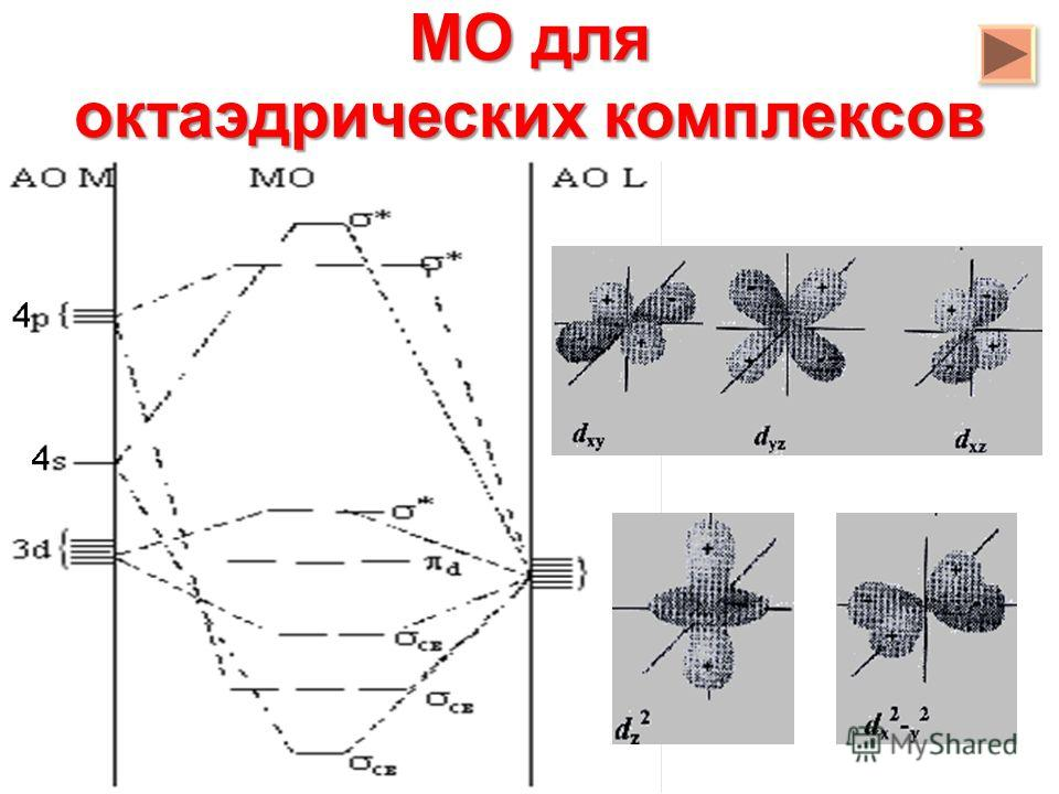 МО для октаэдрических комплексов