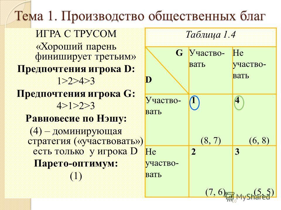 ИГРА С ТРУСОМ «Хороший парень финиширует третьим» Предпочтения игрока D: 1>2>4>3 Предпочтения игрока G: 4>1>2>3 Равновесие по Нэшу: (4) – доминирующая стратегия («участвовать») есть только у игрока D Парето-оптимум: (1) Таблица 1.4 G D Участво- вать